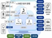 [경주]지역 특화산업인 자동차산업에 SW 新기술개발 지원