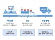 [경주]전산화 등 스마트공장 보급·확산에 80억 지원